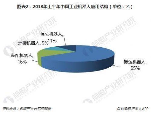 2018年中国工业机器人行业发展现状分析 市场规模持续攀升
