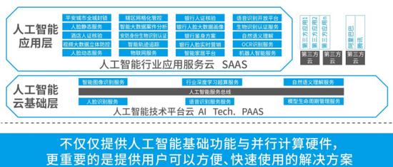 云从科技发布国家AI基础资源公共服务平台及多款新品