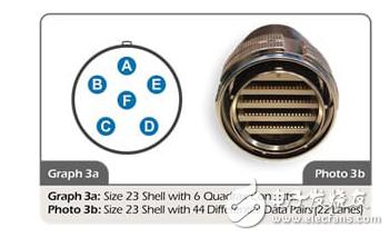 为了确保高速线缆的信号完整性而研发出了VITA 76.0连接器