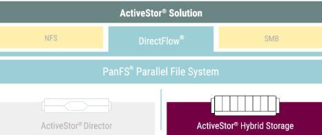 蔚来汽车采用Panasas ActiveStor®存储技术 为电动车设计及研发提供支持