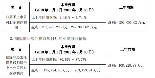 宁德时代发布前三季度业绩预告 同比下降5.74%-9.16%