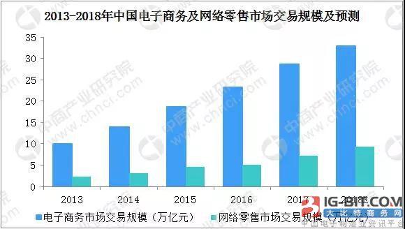 2018中国小家电行业五大发展趋势分析