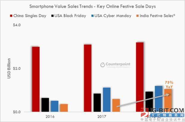 印度电商狂促销6天将售10亿美元智能手机:70%来自中国厂商