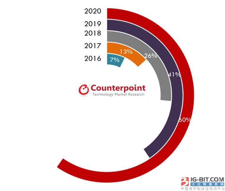 国外CR调研机构预测:2020年手机即将普及玻璃背部设计