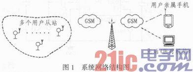基于GSM的远程医疗呼救系统设计