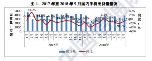 9月国内手机市场总体出货量近4000万部 环比增长近两成