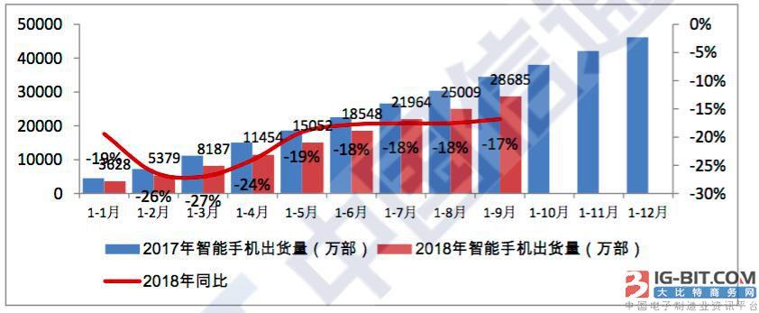 寡头时代来临 2018年前三季度TOP10手机厂商合计出货量份额达到92%