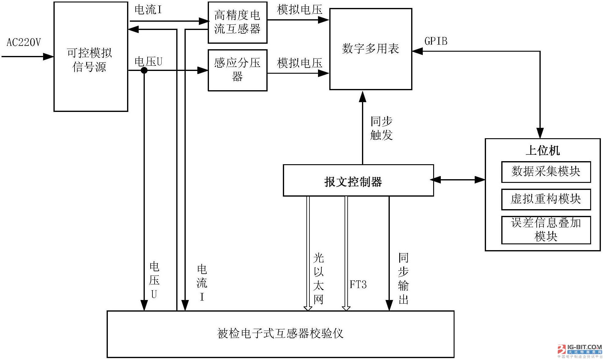 【仪表专利】电子式互感器校验仪溯源方法及系统