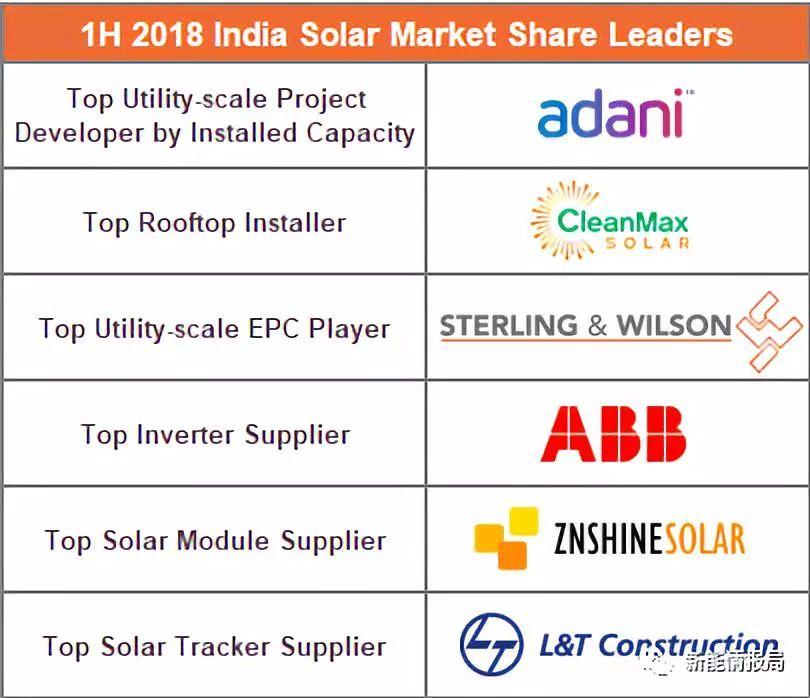 2018上半年印度市场正信光电组件出货第一 逆变器市场集中式占90%