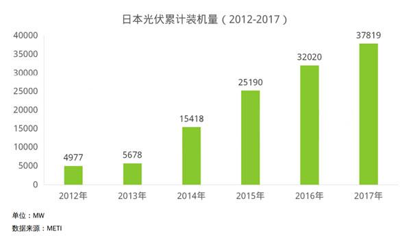 日本光伏市场分析
