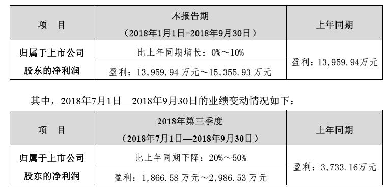 特锐德进入盈利周期 前三季度净利超1.4亿