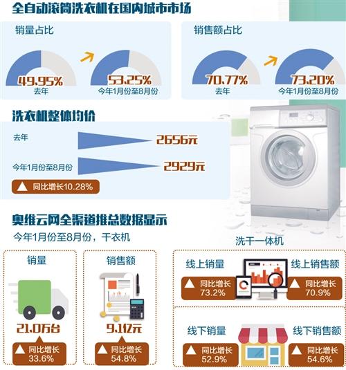 """洗衣机高端产品比例提升 """"健康洗""""""""分开洗""""成新潮流"""