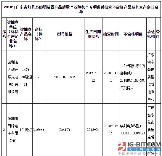广东省质监局:28批次灯具及照明装置产品不合格