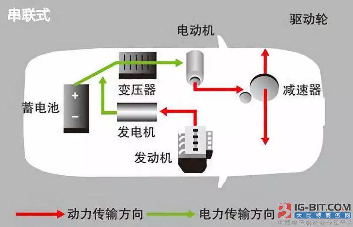 混合动力核心控制技术方案图文全解