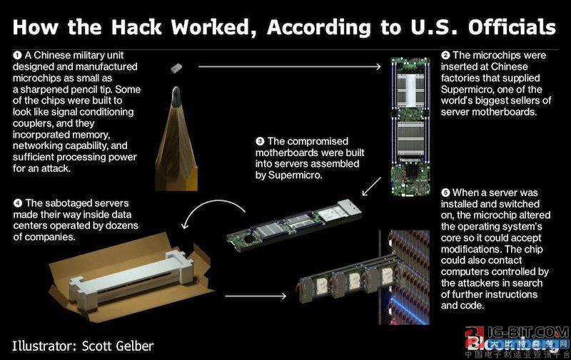 """""""间谍芯片""""引发供应链危机,中国如何应对?"""