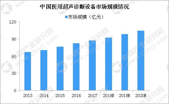 中国医用超声诊断设备迎发展新机遇 2020年市场规模超百亿