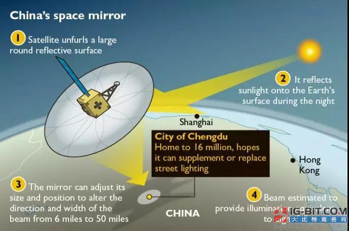 """用人造月亮照明?2022年中国3颗""""人造月亮""""拟升空"""