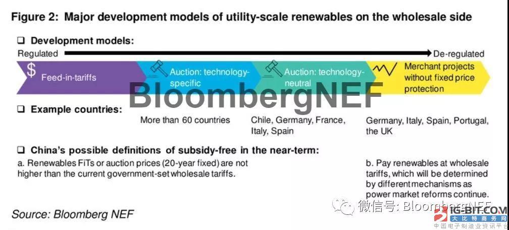 中国去补贴风电光伏项目或面临市场价格风险