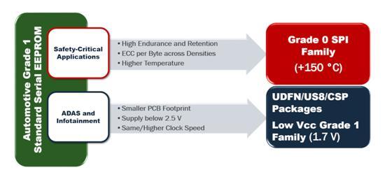 真正的汽车0级认证和低压1级汽车级EEPROM支持下一代特性