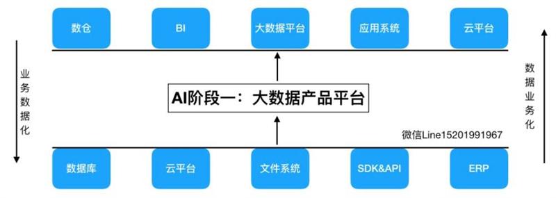 想成为AI产品经理,你需要经过这三个阶段