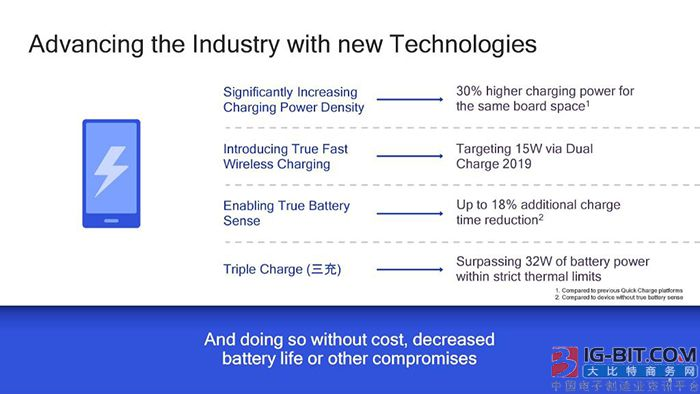 高通全面推进手机快充技术,明年有线32W、无线15W