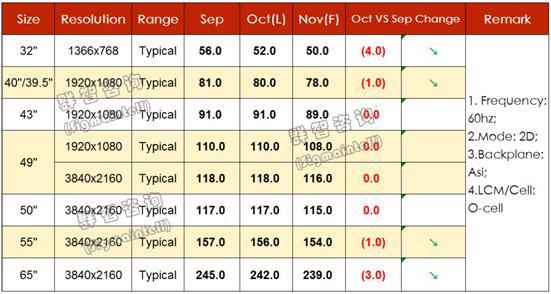 海外备货需求减弱 面板价格呈现下滑趋势