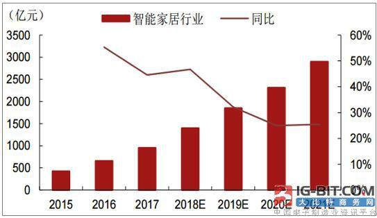 2019年中国智能家居市场规模将突破1950亿元