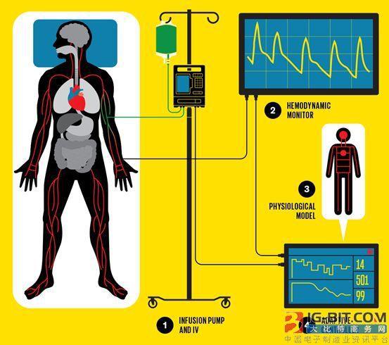 机器学习+ICU:为重症患者提供实时护理