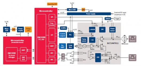 英飞凌24G雷达开发板DISTANCE2GO之射频设计