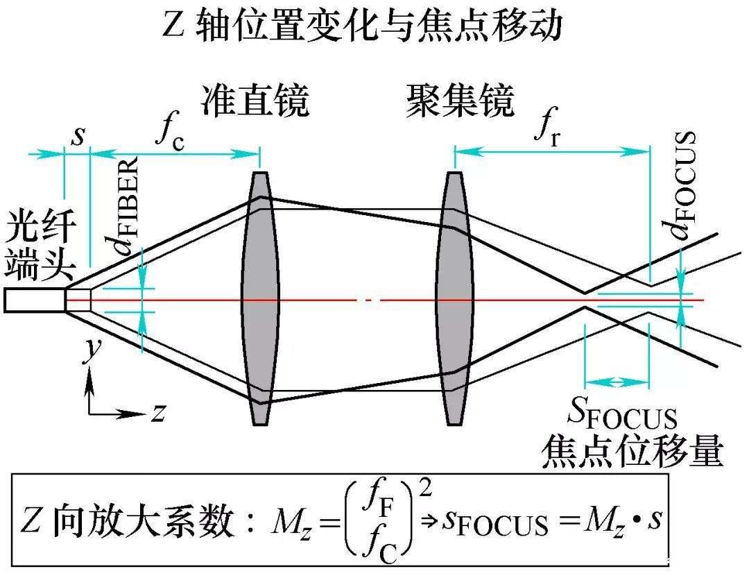 详解三维激光切割技术
