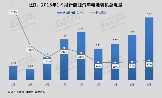 2018年9月电池电机电控装机量:电池装机总电量约5.77GWh,同比增长69%