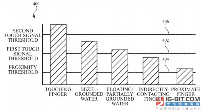 苹果新专利:iPhone 屏幕上有水也不影响操作