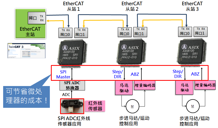 Inferior letter electron will exhibit at 2018 IAS brand-new AX58100 EtherCAT from station controller