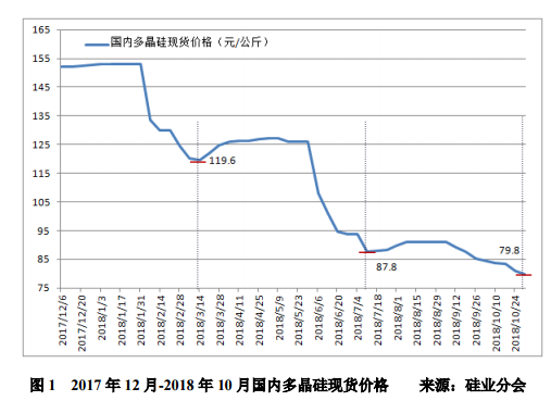 多晶硅价格创历史新低 市场回暖有赖需求