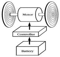 燃油汽车开始向BMS电动汽车进行经济转型
