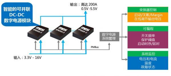 MPS 可扩展模块 — 让大电流设计更加简洁