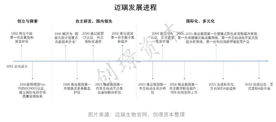 中国第一的医疗器械企业投入研发的不仅仅是钱!
