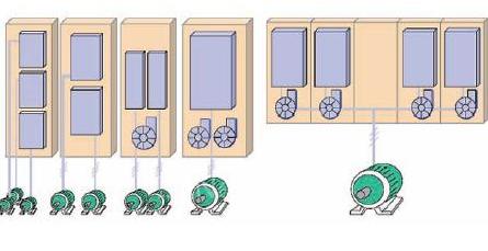 随着现代化工业步伐的加快 多传动控制系统越来越重要