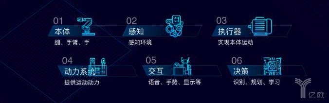 腾讯张正友:攻克可进化机器人 6个研究趋势与7大技术突破点