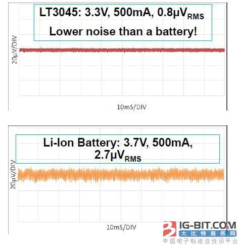 低压差电压线性调节器 LT3042