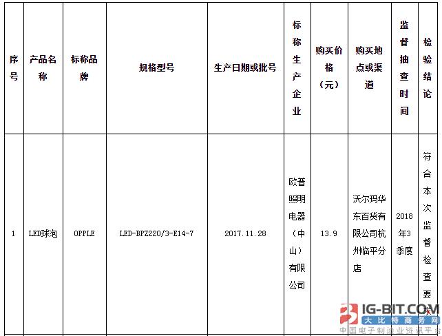 浙江抽查自镇流LED灯产品:不合格率为72.5%