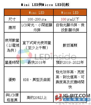 业内人士称mini LED技术已经足够成熟 可以用来生产面板