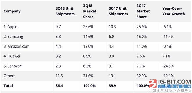iPad在上季度成为最受欢迎的平板电脑 华为再次在手机出货量上超越苹果