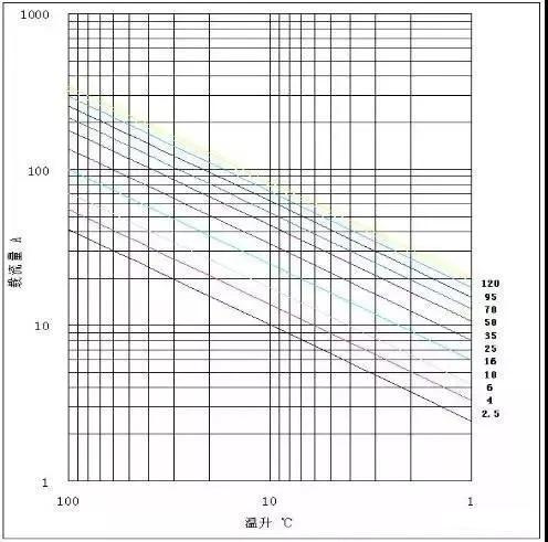 电动汽车用高压电缆的设计和开发