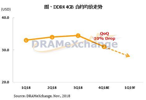 好日子到头了?DRAM市场供大于求态势初现,2019年售价跌幅或达20%