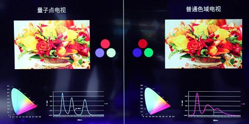 电视显示技术之争,QLED为何更能智胜未来?