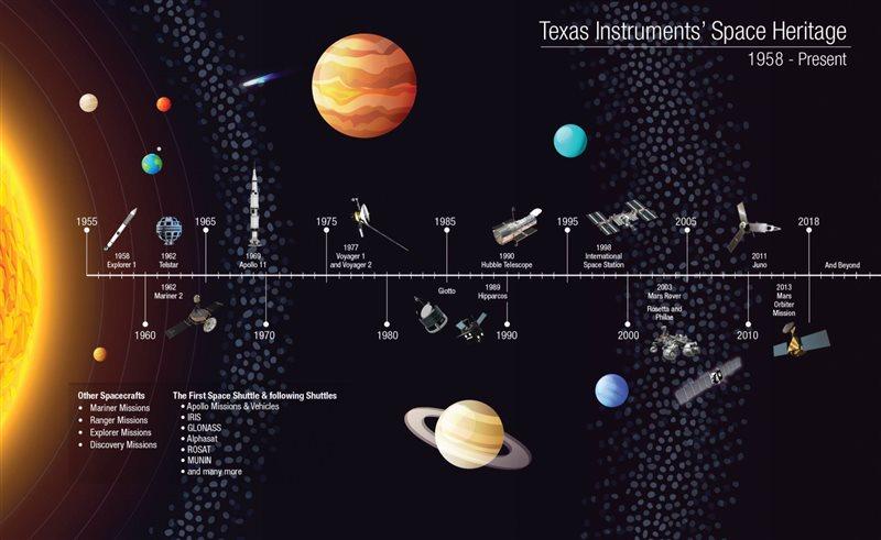 从月球尘埃到陨石碎块,NASA在TI工程师建造的零重力设施中研究太空岩石