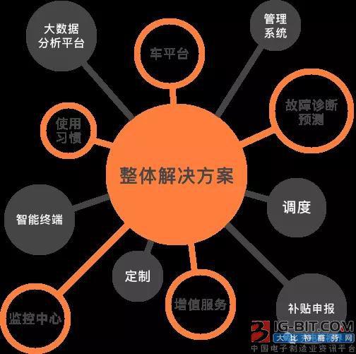 新能源发展再遇利好,e充网成为市场助推器