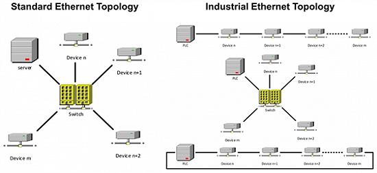 如何利用以太网为工业市场供电