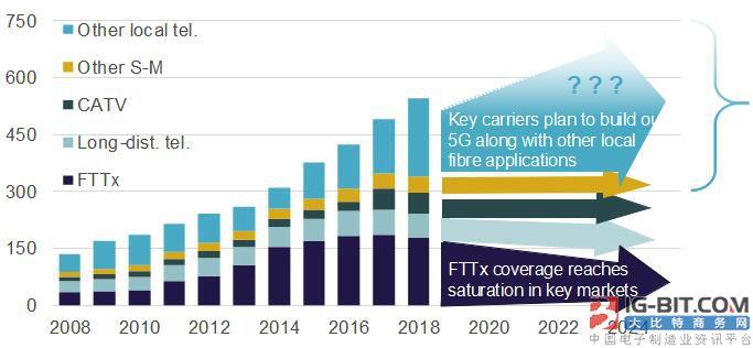5G网络建设将决定2018年后光纤市场的发展